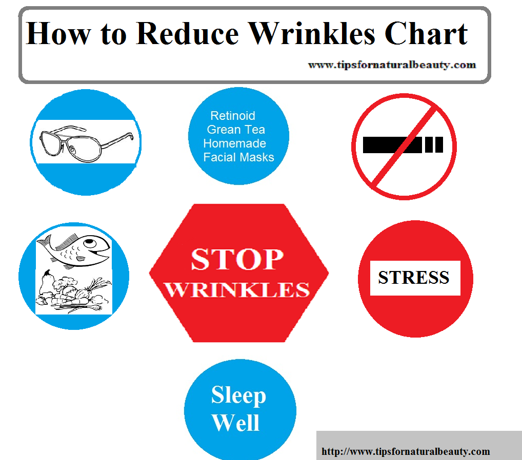 How to Reduce Wrinkles Chart